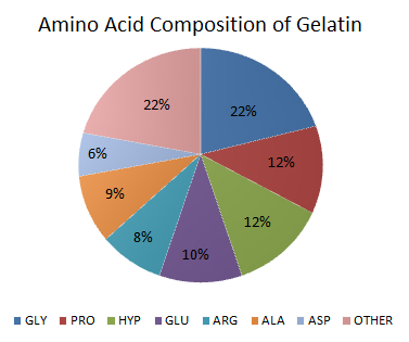 Amino Acid Composition of Gelatin
