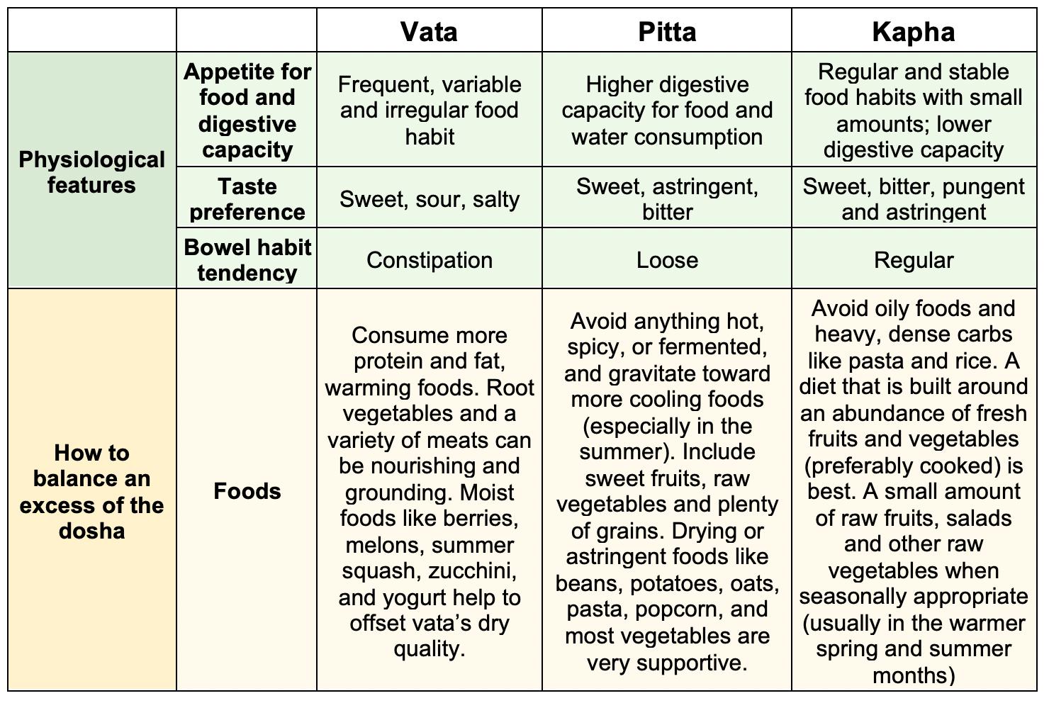 Dosha Chart