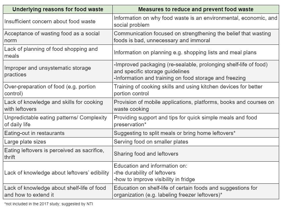 Food waste table 3